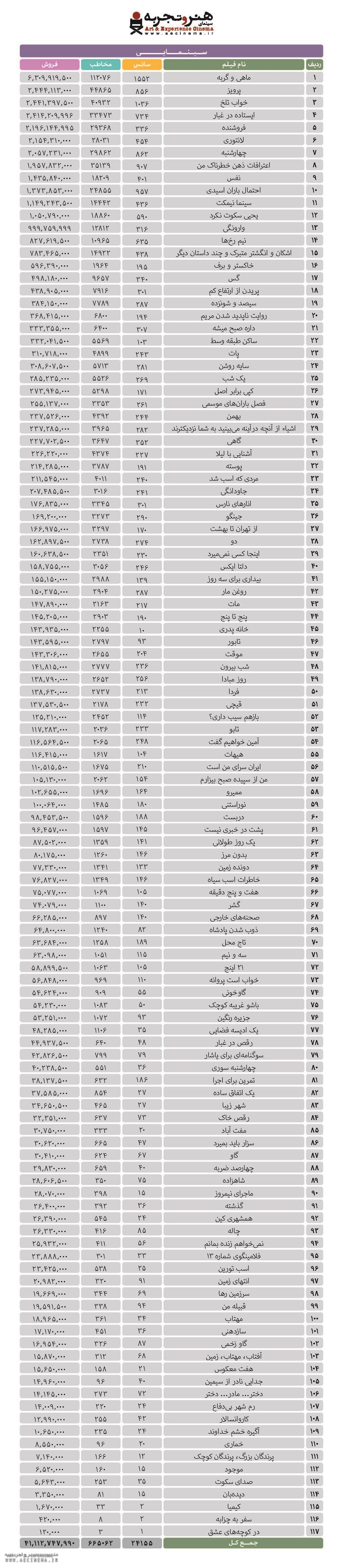 گزارش فروش مربوط به ۱۸ اردیبهشت ۱۳۹۶ است.