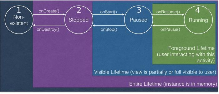 قسمت دوم -  لابهلای زندگی اکتیویتی - ۱