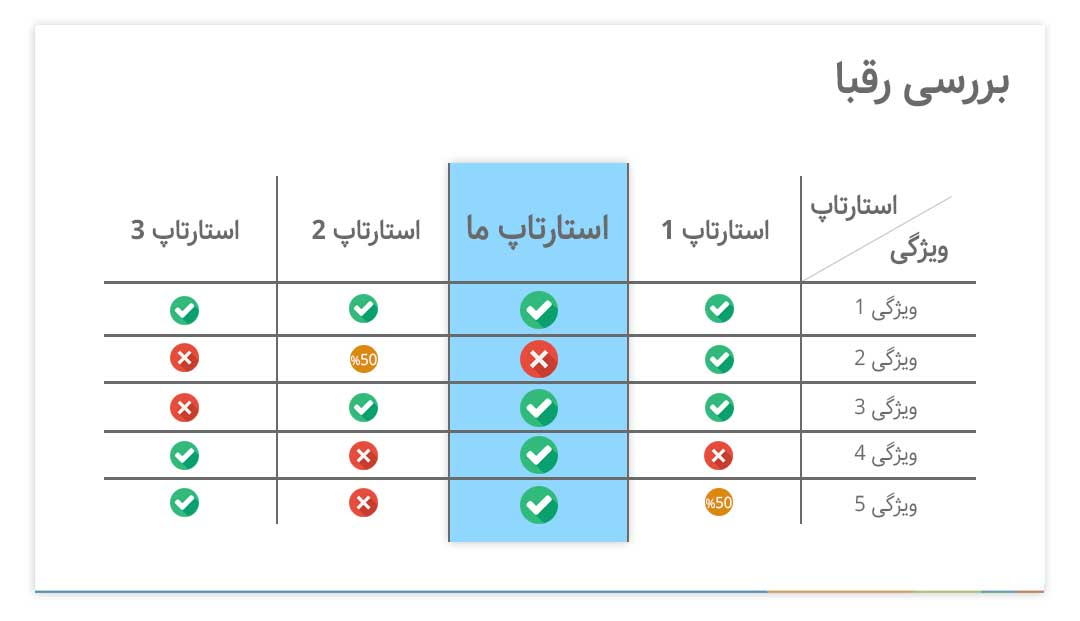 نمونهای از جدول مقایسهای