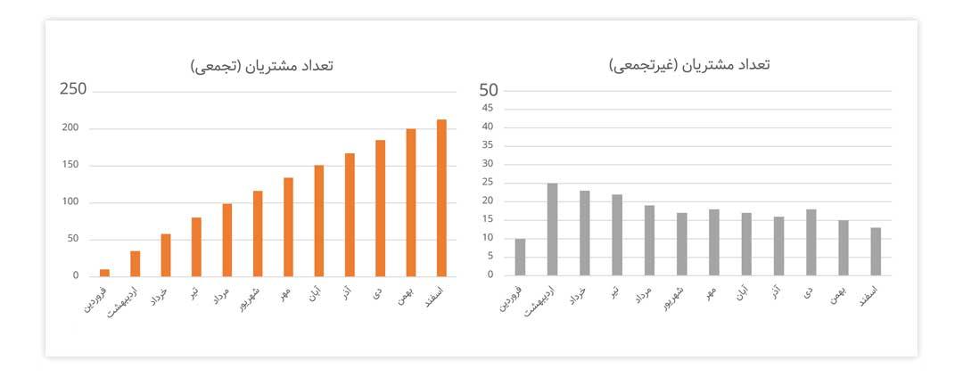 تفاوت میان نمودارهای تجمعی و غیرتجمعی