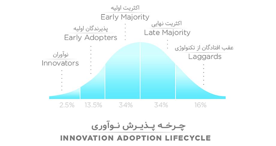 چرخه پذیرش نوآوری