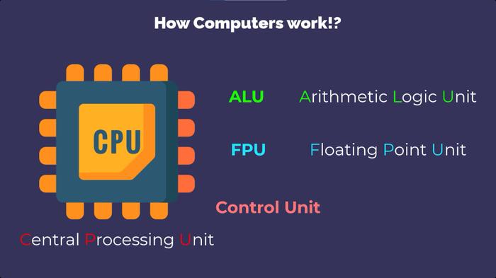 کامپیوتر چجوری کار میکنه؟ - مقدمه ای از شروع برنامه نویسی